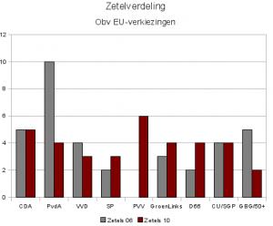 Uitslag obv EU-verkiezingen voor Raad 2010