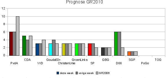 Vingertoppenprognose 25/10/2009
