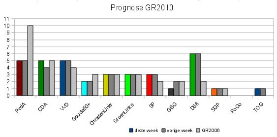 Prognose 1/11/2009