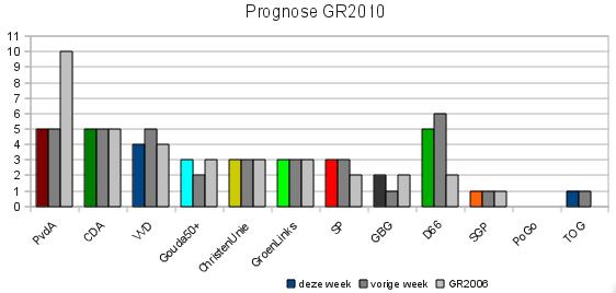 Prognose 8/11/2009